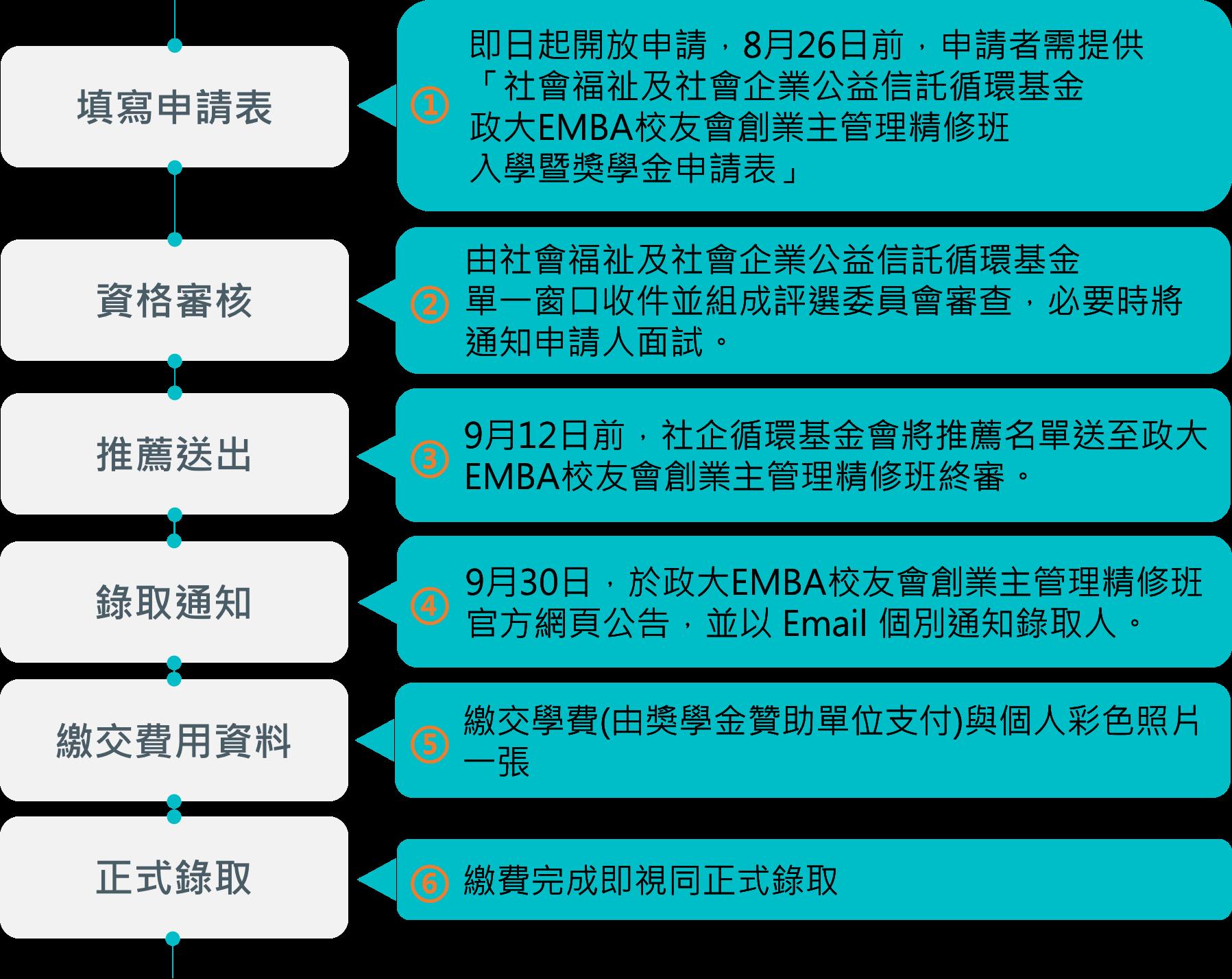 社企獎學金流程圖.png